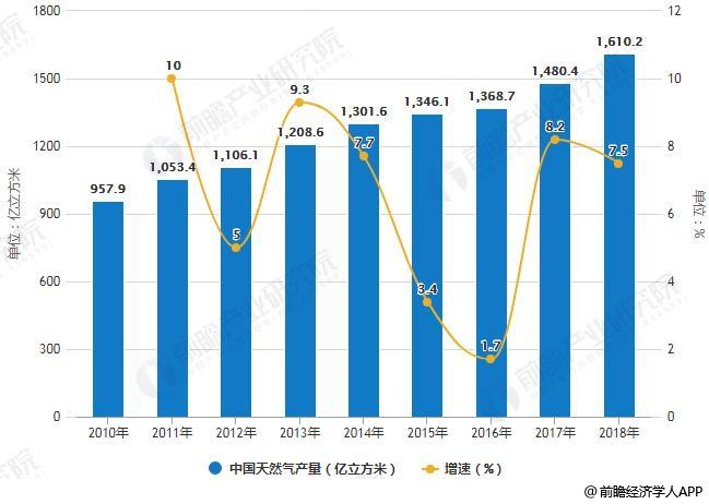 2010-2018年中国天然气产量统计及增长情况