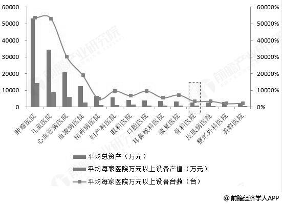 2017年中国骨科专科医院各细分医院资产及设备统计情况