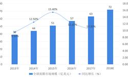 2018年<em>面膜</em>行业市场规模与发展趋势 消费升级推动行业发展,中高端产品为未来趋势【组图】