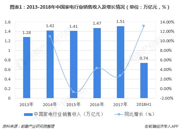 图表1:2013-2018年中国家电行业销售收入及增长情况(单位:万亿元,%)
