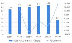 2018年白色家电行业市场现状与发展趋势  消费升级或将带来新机遇【组图】