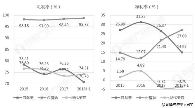 2015-2018年中国主要上市美容机构毛利率及净利率统计情况