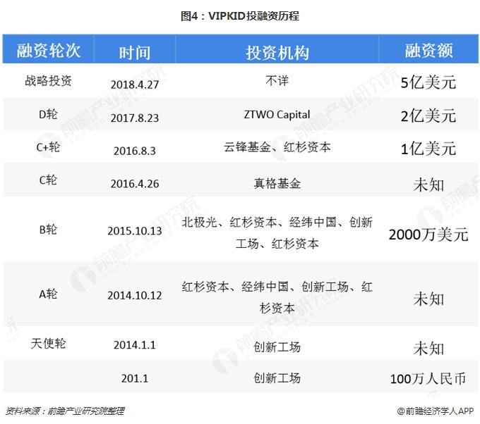 图4:VIPKID投融资历程