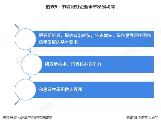 图表5:节能服务企业未来发展动向