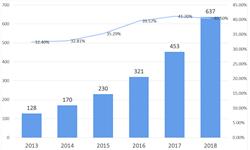 2018年中国独角兽企业成长趋势解读之——VIPKID:少儿在线英语培训市场上的领导者