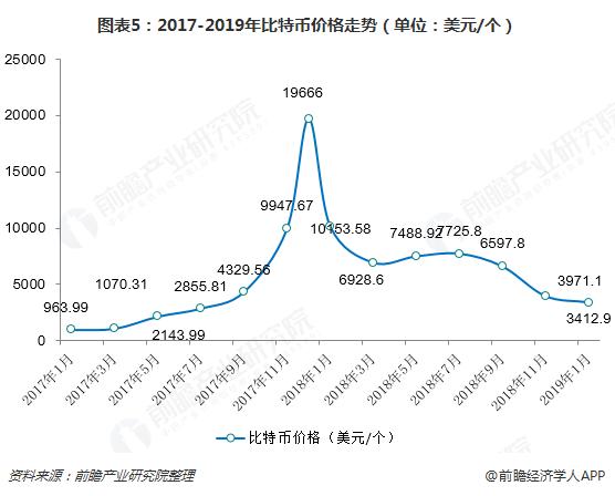 图表5:2017-2019年比特币价格走势(单位:美元/个)