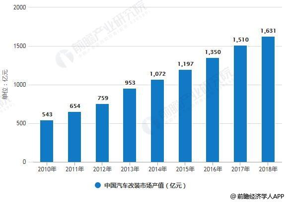 2010-2018年中国汽车改装市场产值统计情况