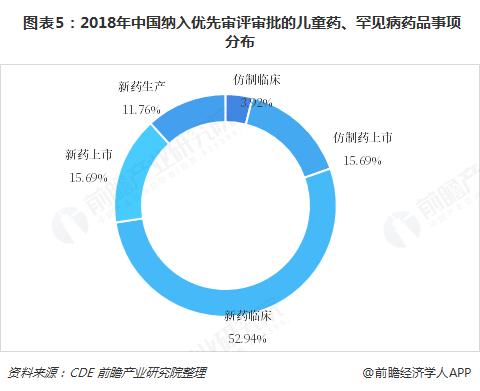 图表5:2018年中国纳入优先审评审批的儿童药、罕见病药品事项分布