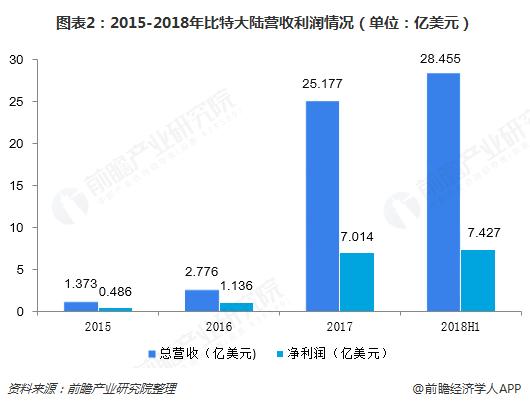 图表2:2015-2018年比特大陆营收利润情况(单位:亿美元)