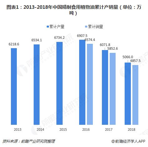 图表1:2013-2018年中国精制食用植物油累计产销量(单位:万吨)