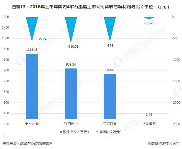 图表13:2018年上半年国内4家石墨烯上市公司营收与净利润对比(单位:万元)