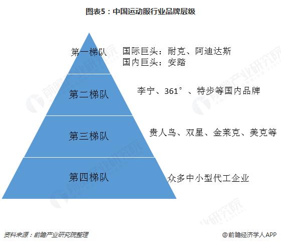 图表5:中国运动服行业品牌层级