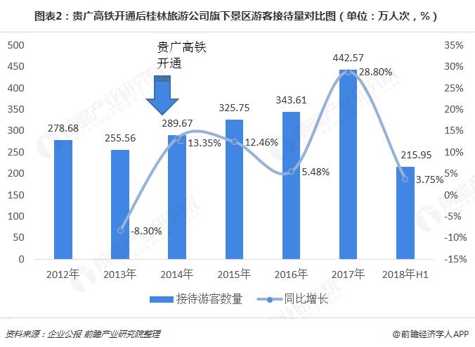 图表2:贵广高铁开通后桂林旅游公司旗下景区游客接待量对比图(单位:万人次,%)