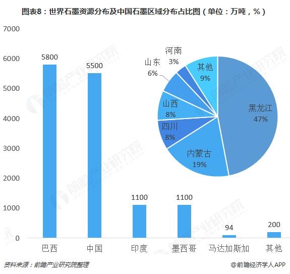图表8:世界石墨资源分布及中国石墨区域分布占比图(单位:万吨,%)