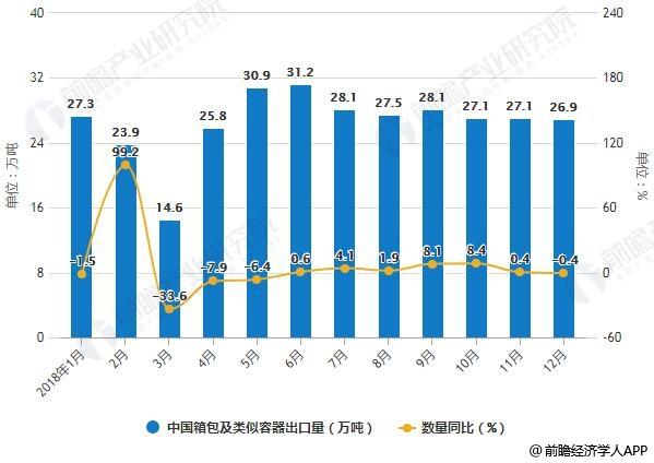 2018年1-12月中国箱包及类似容器出口统计及增长情况