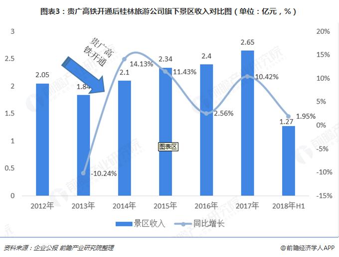 图表3:贵广高铁开通后桂林旅游公司旗下景区收入对比图(单位:亿元,%)