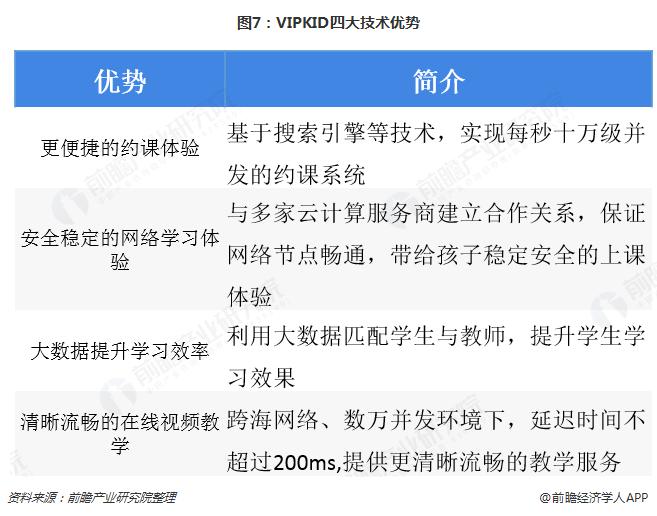 图7:VIPKID四大技术优势