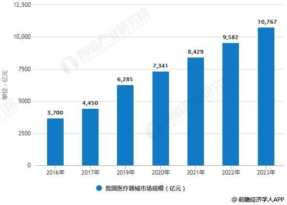 2016-2023年我国医疗器械市场规模情况及预测
