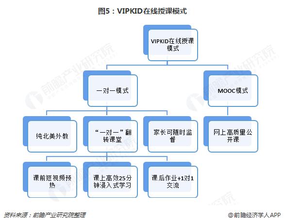 图5:VIPKID在线授课模式