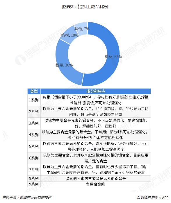 图表2:铝加工成品比例