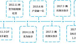 2018年中国独角兽企业成长趋势解读——快手:收购A站向上层用户发展