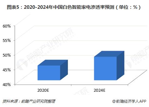 图表5:2020-2024年中国白色智能家电渗透率预测(单位:%)