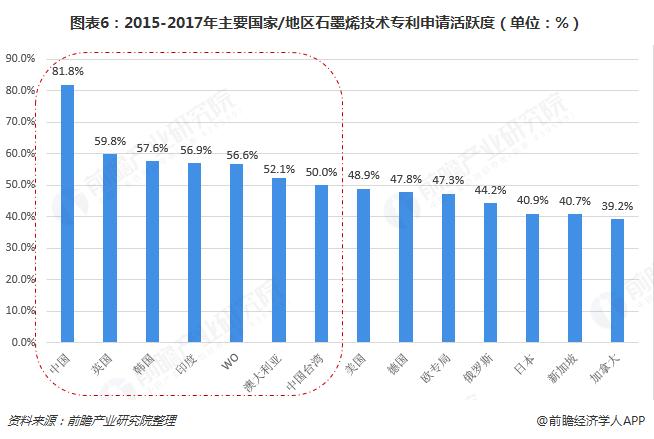 图表6:2015-2017年主要国家/地区石墨烯技术专利申请活跃度(单位:%)