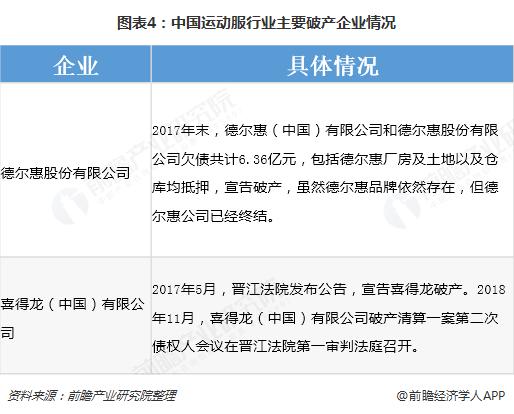 图表4:中国运动服行业主要破产企业情况