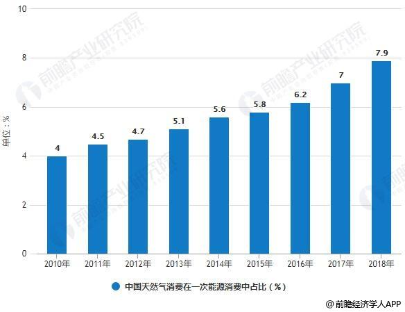2010-2018年中国天然气消费在一次能源消费中占比统计情况及预测