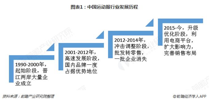 图表1:中国运动服行业发展历程
