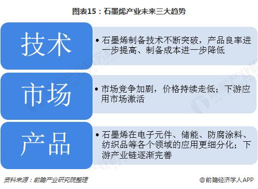 图表15:石墨烯产业未来三大趋势