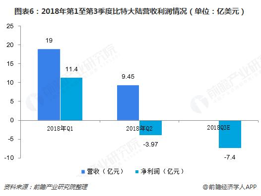 图表6:2018年第1至第3季度比特大陆营收利润情况(单位:亿美元)