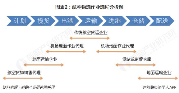 图表2:航空物流作业流程分析图