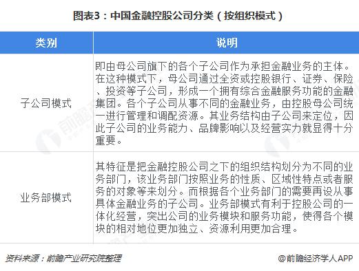 图表3:中国金融控股公司分类(按组织模式)
