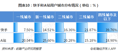 图表10:快手和A站用户城市分布情况(单位:%)