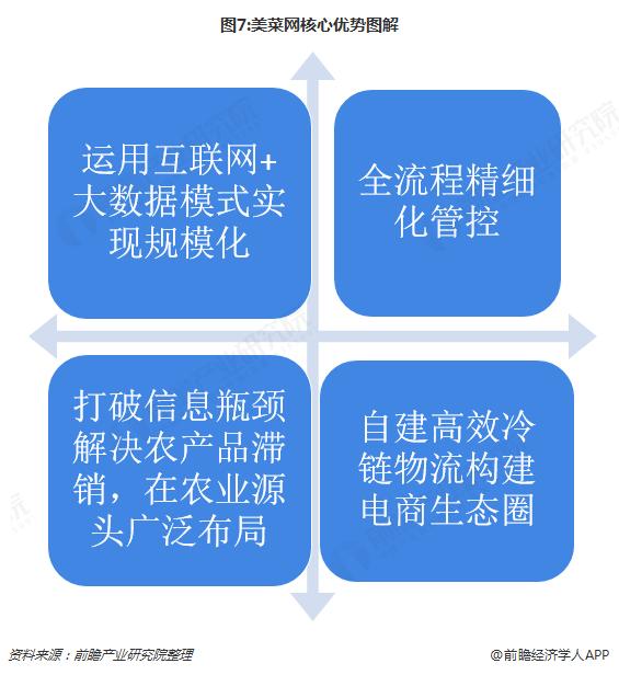 图7:美菜网核心优势图解