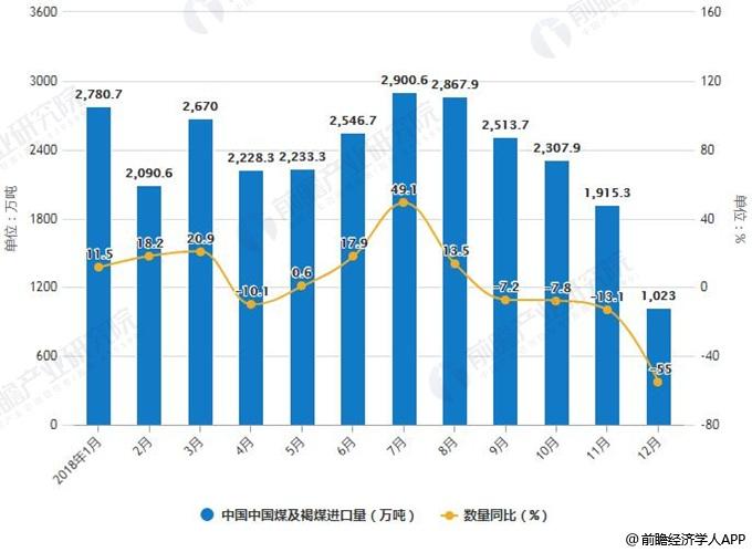 2018年1-12月中国中国煤及褐煤进口统计及增长情况