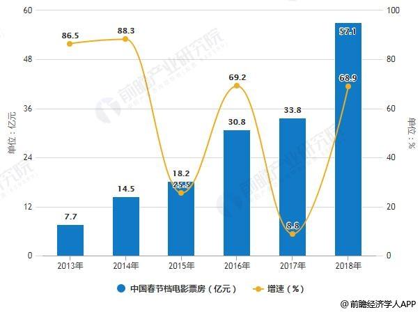 2013-2018年中国春节档电影票房统计及增长情况