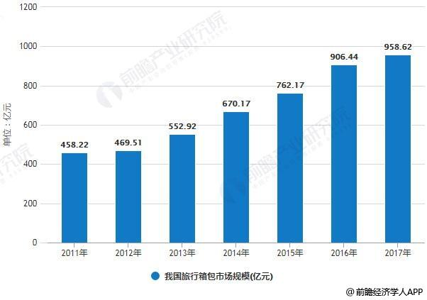 2011-2017年我国旅行箱包市场规模统计情况