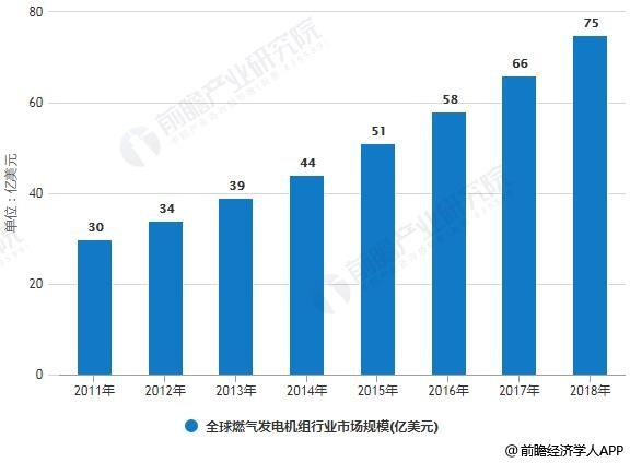 2011-2018年全球燃气发电机组行业市场规模统计情况及预测