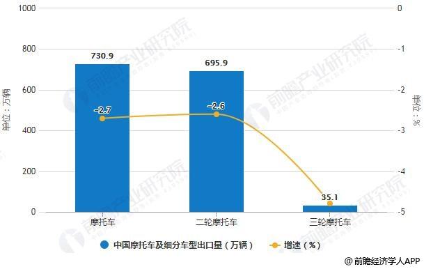 2018年全年中国摩托车及细分车型出口量统计及增长情况