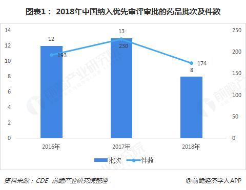 图表1: 2018年中国纳入优先审评审批的药品批次及件数