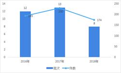 2018年中国纳入优先审批程序药物清单解读