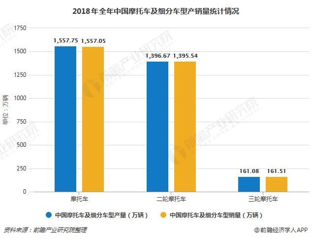 2018年全年中国摩托车及细分车型产销量统计情况