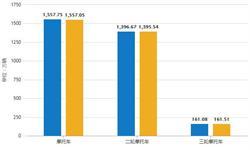 2018年全年中国摩托车行业分析:累计<em>产销量</em>均突破1557万辆
