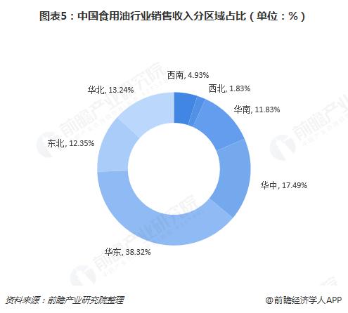 图表5:中国食用油行业销售收入分区域占比(单位:%)