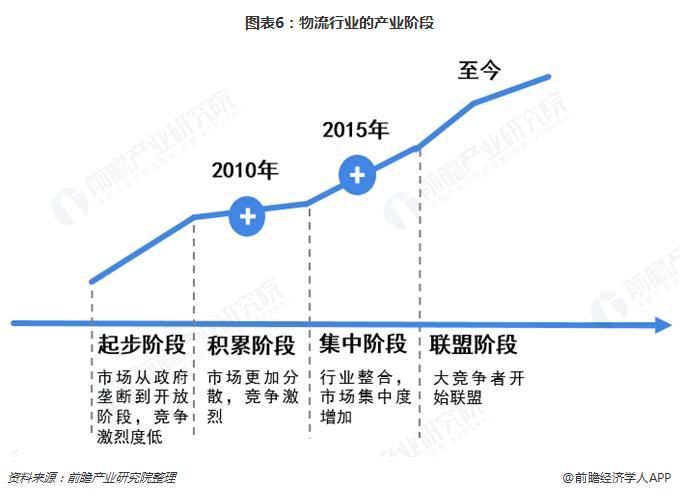 图表6:物流行业的产业阶段