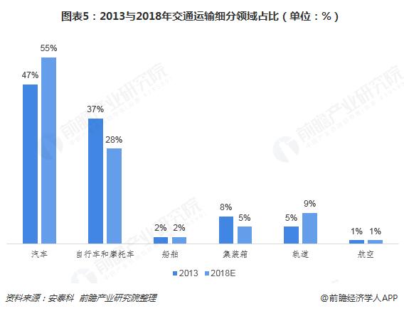 图表5:2013与2018年交通运输细分领域占比(单位:%)