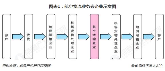 图表1:航空物流业务参企业示意图