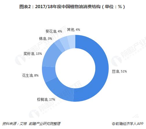 图表2:2017/18年度中国植物油消费结构(单位:%)